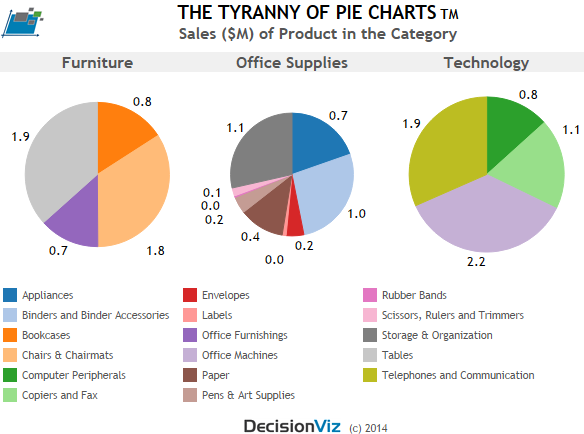 THE TYRANNY OF PIE CHARTS